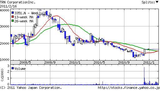 TRNコーポレーション株価チャート