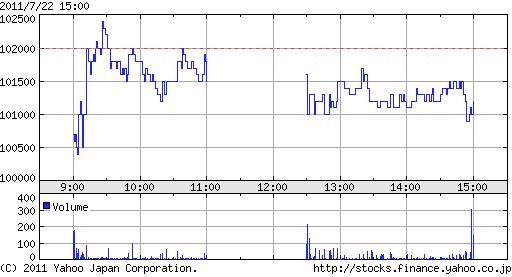 ゲオ株価推移
