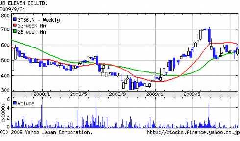JBイレブン(3066)株価チャート