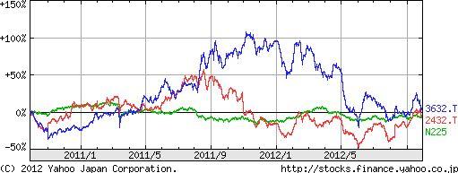 グリーDeNA株価推移