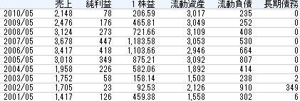 日本エンタープライズ2011年株主総会