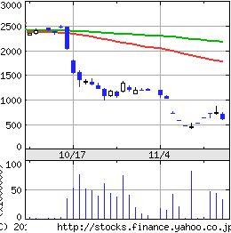 オリンパス株価推移