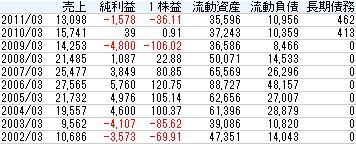 いちよし証券2011年株主総会