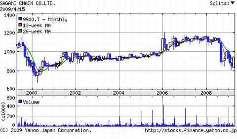 サガミチェーン株価推移