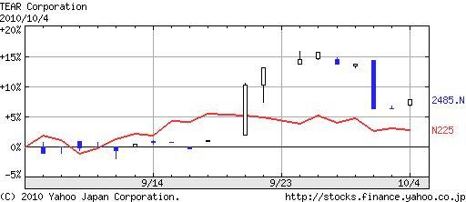 2010年9月の運用成績