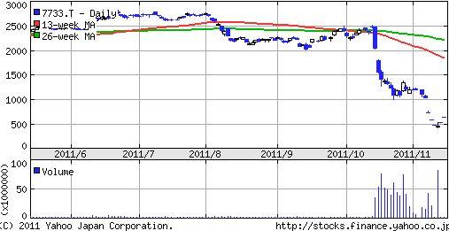 オリンパス株価チャート