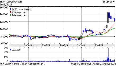 ティア(2485)株価チャート