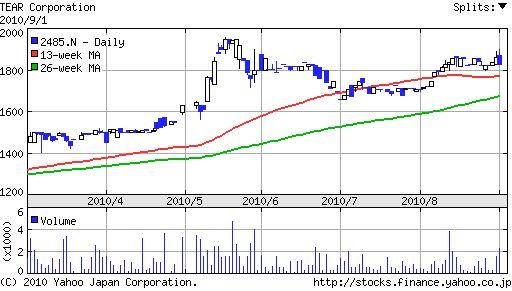 ティア(2485)株価推移