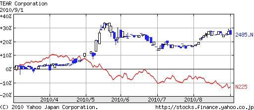 ティア(2485)株価日経平均比較