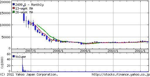 日本和装株価チャート