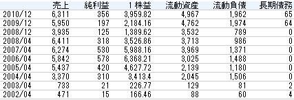 日本和装ホールディングス2011年株主総会