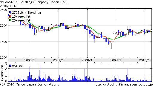 日本マクドナルド(2702)