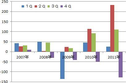 ゼットン2011年第3四半期決算