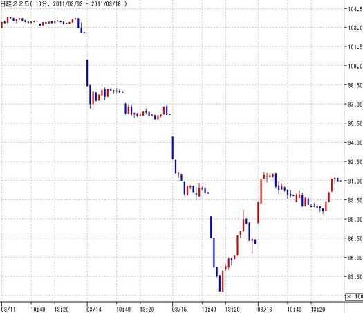 地震発生後の株価推移