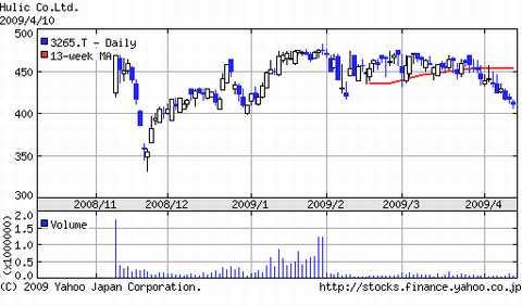 ヒューリック株価推移