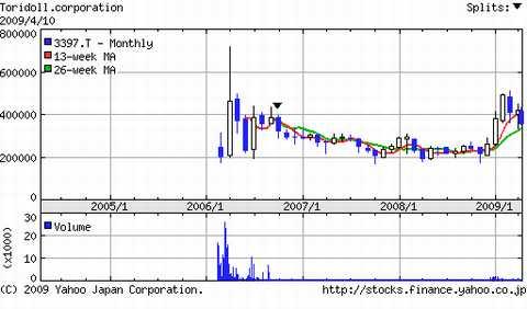 トリドール株価推移