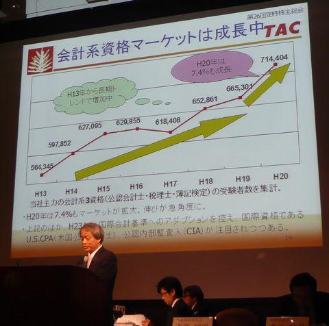 TAC(4319)株主総会