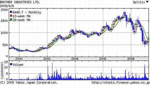 ブラザー工業株価推移