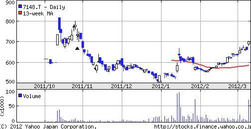 FPG株価チャート