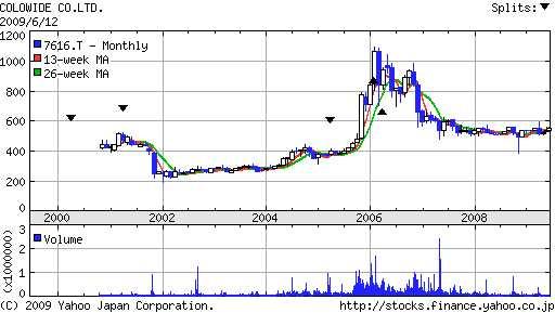 コロワイド株価推移