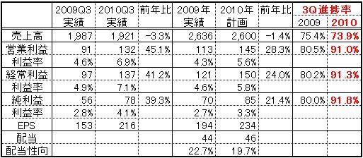 興銀リース(8425)