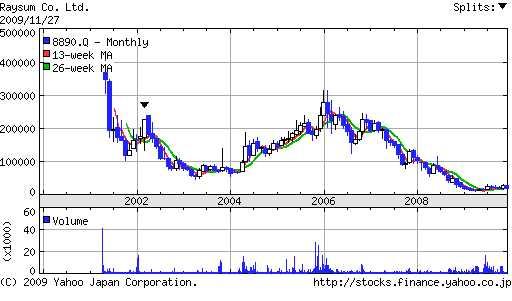 レーサム(8890)2009年株主総会