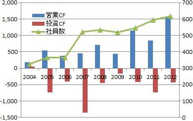 ひらまつ2012年株主総会